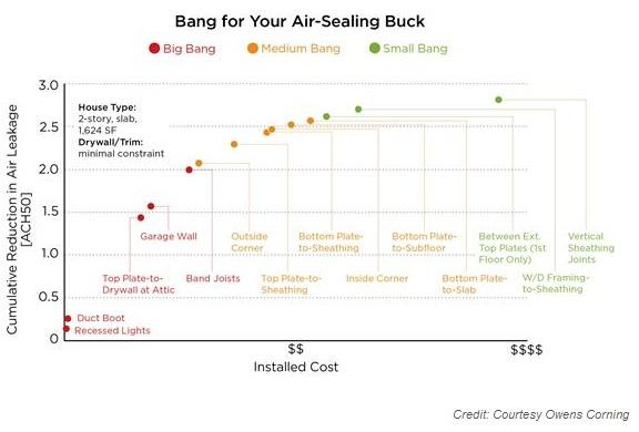 Bang for Your Buck Graph