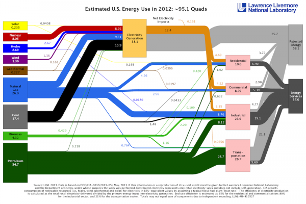 Energy Use Graph